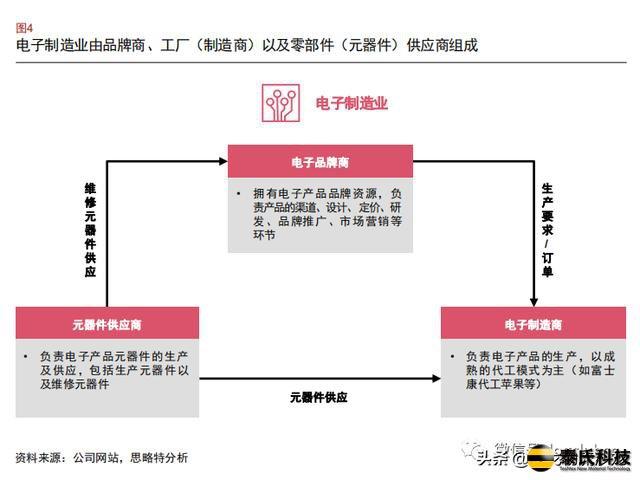 一文读懂电子制造业物流市场格局和生产模式
